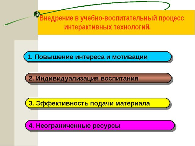 Внедрение в учебно-воспитательный процесс интерактивных технологий. 1. Повыш...