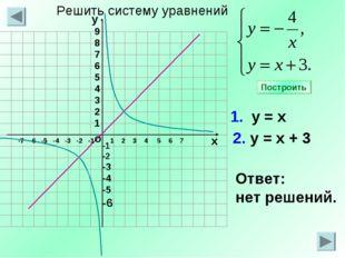 -1 -2 -3 -4 -5 -6 1 2 3 4 5 6 7 1. у = х 2. у = х + 3 Ответ: нет решений. Пос