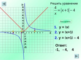 -1 -2 -3 -4 -5 -6 1 2 3 4 5 6 7 1. у = IхI 2. у = Iх+1I Ответ: -1, - 4, 4 Пос