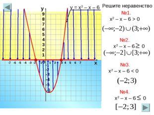 -7 -6 -5 -4 -3 -2 -1 1 2 3 4 5 6 7 о х -1 -2 -3 -4 -5 -6 у 9 8 7 6 5 4 3 2 1