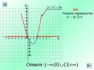 о х 1 2 3 4 5 6 7 -7 -6 -5 -4 -3 -2 -1 №5. Решите неравенство х2 – 3х 0 у = х