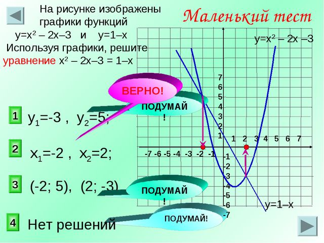2 1 3 Маленький тест На рисунке изображены графики функций у=х2 – 2х–3 и у=1–...