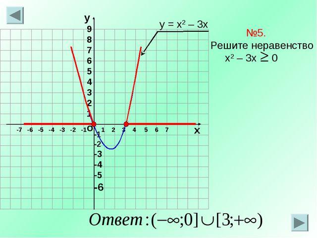 о х 1 2 3 4 5 6 7 -7 -6 -5 -4 -3 -2 -1 №5. Решите неравенство х2 – 3х 0 у = х...