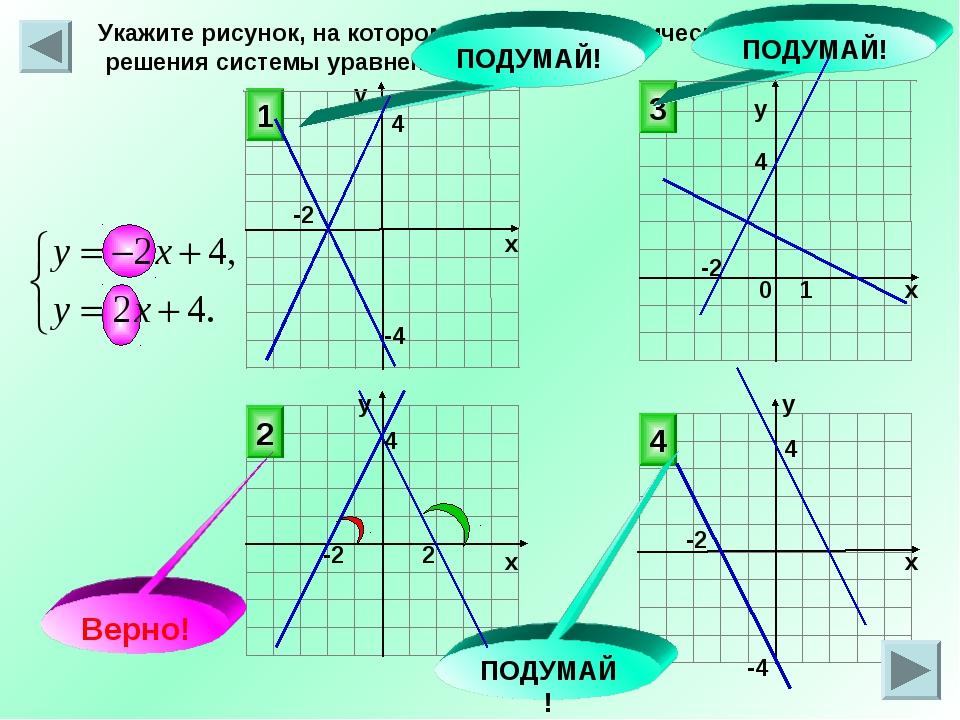 у Укажите рисунок, на котором приведена графическая иллюстрация решения систе...
