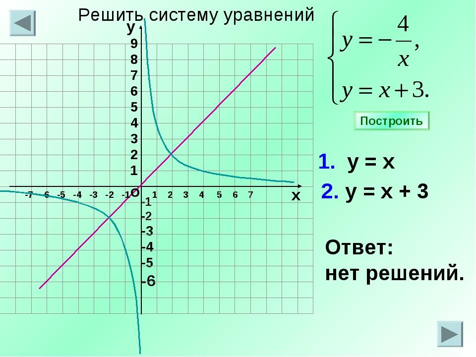 -1 -2 -3 -4 -5 -6 1 2 3 4 5 6 7 1. у = х 2. у = х + 3 Ответ: нет решений. Пос...