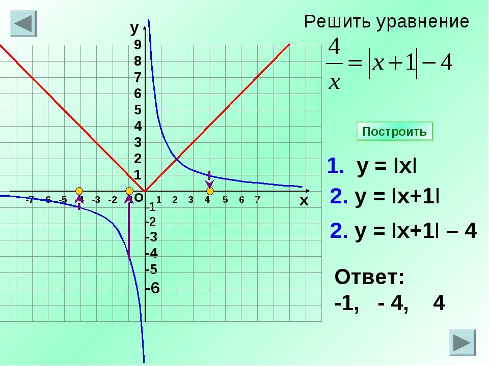 -1 -2 -3 -4 -5 -6 1 2 3 4 5 6 7 1. у = IхI 2. у = Iх+1I Ответ: -1, - 4, 4 Пос...