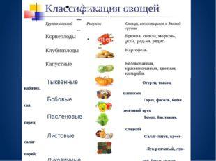 Тыквенные Огурец, тыква, кабачок, патиссон Бобовые Горох, фасоль, бобы , соя