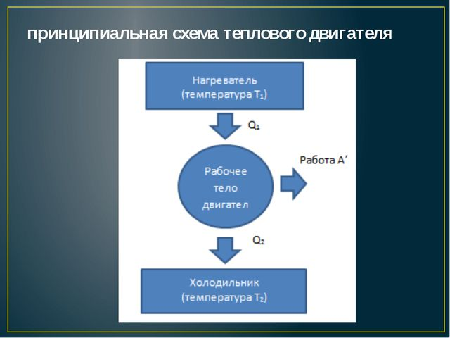 принципиальная схема теплового двигателя