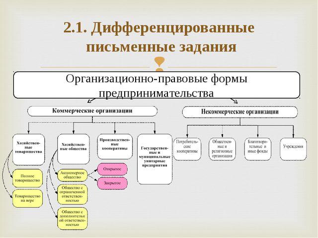 Организационно-правовые формы предпринимательства 2.1. Дифференцированные пис...