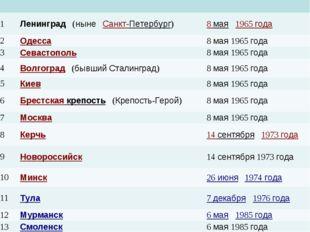 1Ленинград (ныне Санкт-Петербург)8 мая 1965 года 2Одесса8 мая 1965