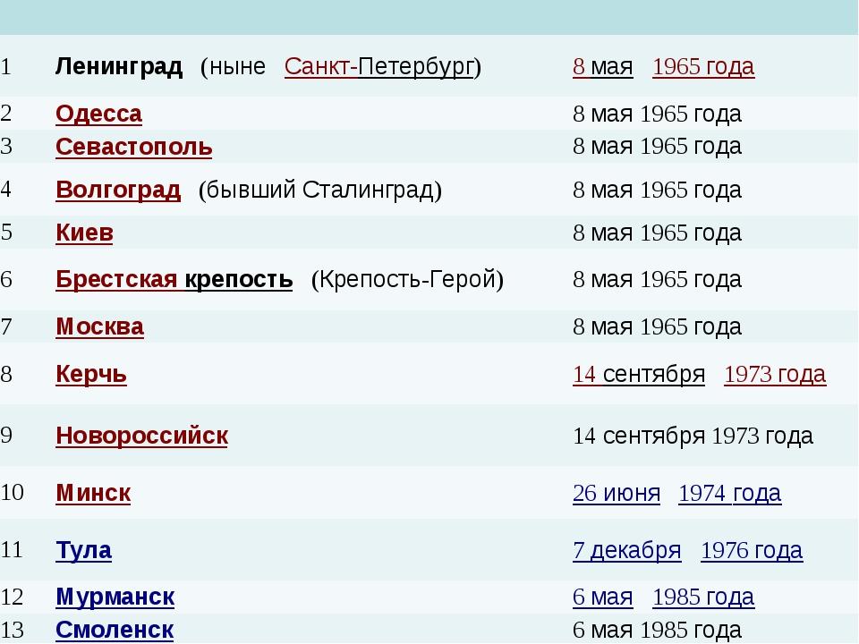 1Ленинград (ныне Санкт-Петербург)8 мая 1965 года 2Одесса8 мая 1965...