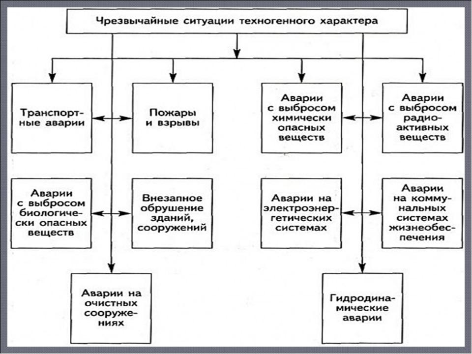 курсовая чрезвычайные ситуации их классификации Сапожковская площадь, Государственный