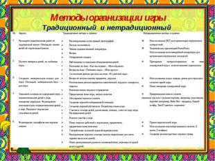 Методы организации игры Традиционный и нетрадиционный №ЗадачиТрадиционные