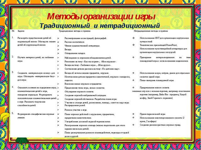 Методы организации игры Традиционный и нетрадиционный №ЗадачиТрадиционные...