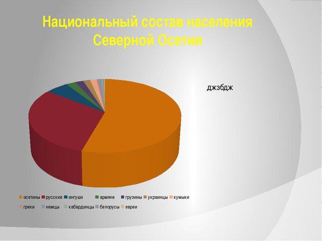 Национальный состав населения Северной Осетии джзбдж