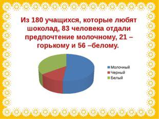 Из 180 учащихся, которые любят шоколад, 83 человека отдали предпочтение молоч