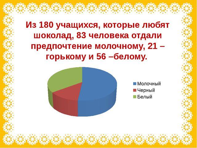 Из 180 учащихся, которые любят шоколад, 83 человека отдали предпочтение молоч...