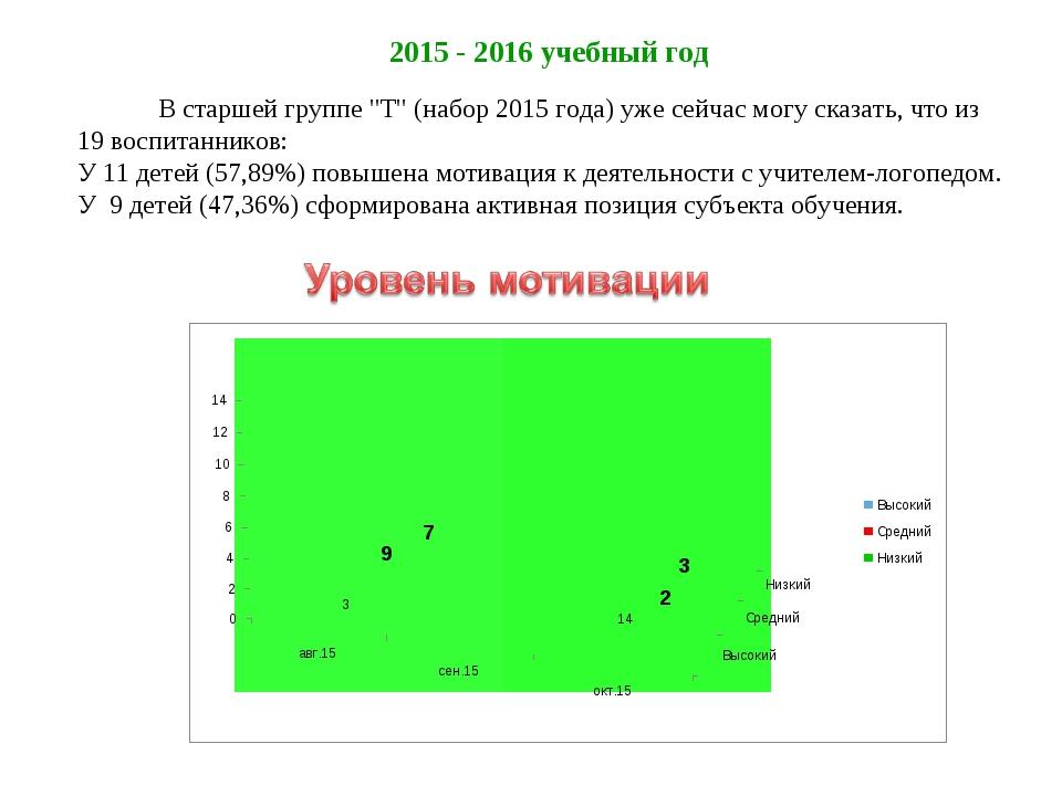"""2015 - 2016 учебный год В старшей группе """"Т"""" (набор 2015 года) уже сейчас мо..."""