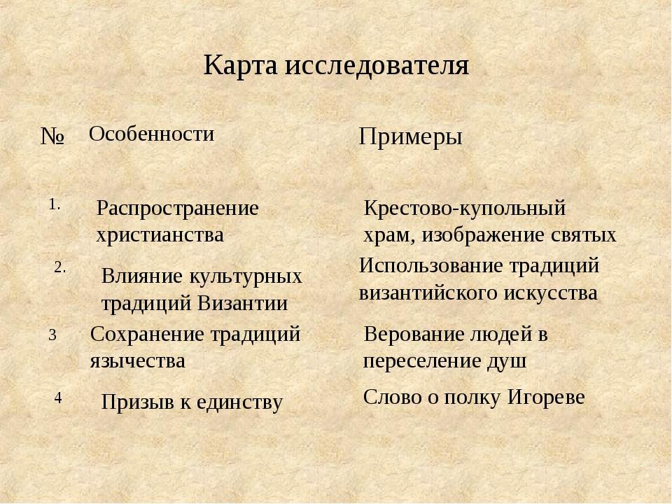 Карта исследователя Распространение христианства Крестово-купольный храм, изо...