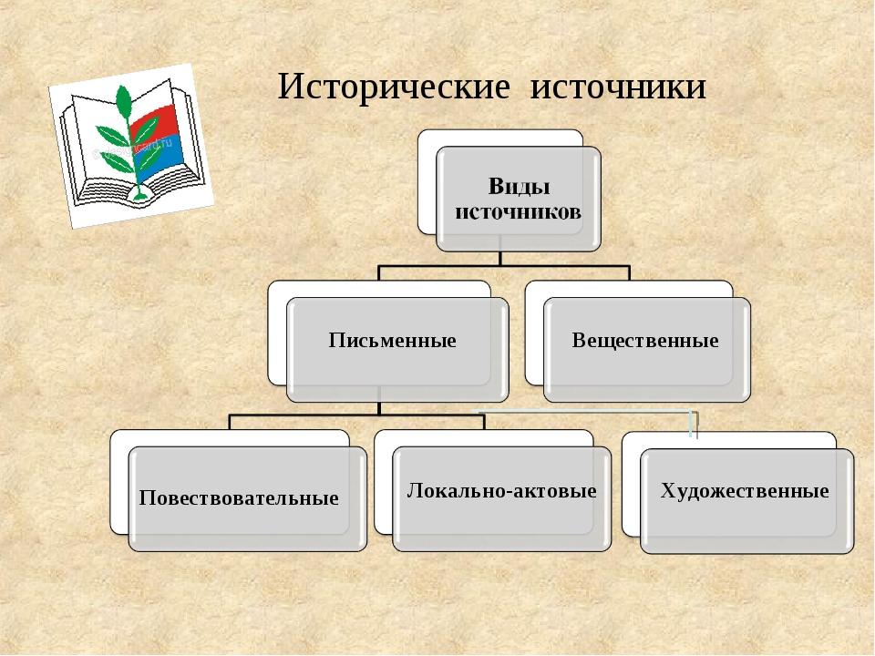Исторические источники Письменные Вещественные Повествовательные Локально-акт...