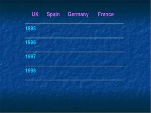 UK Spain Germany France _____________________________________ 1995 _________