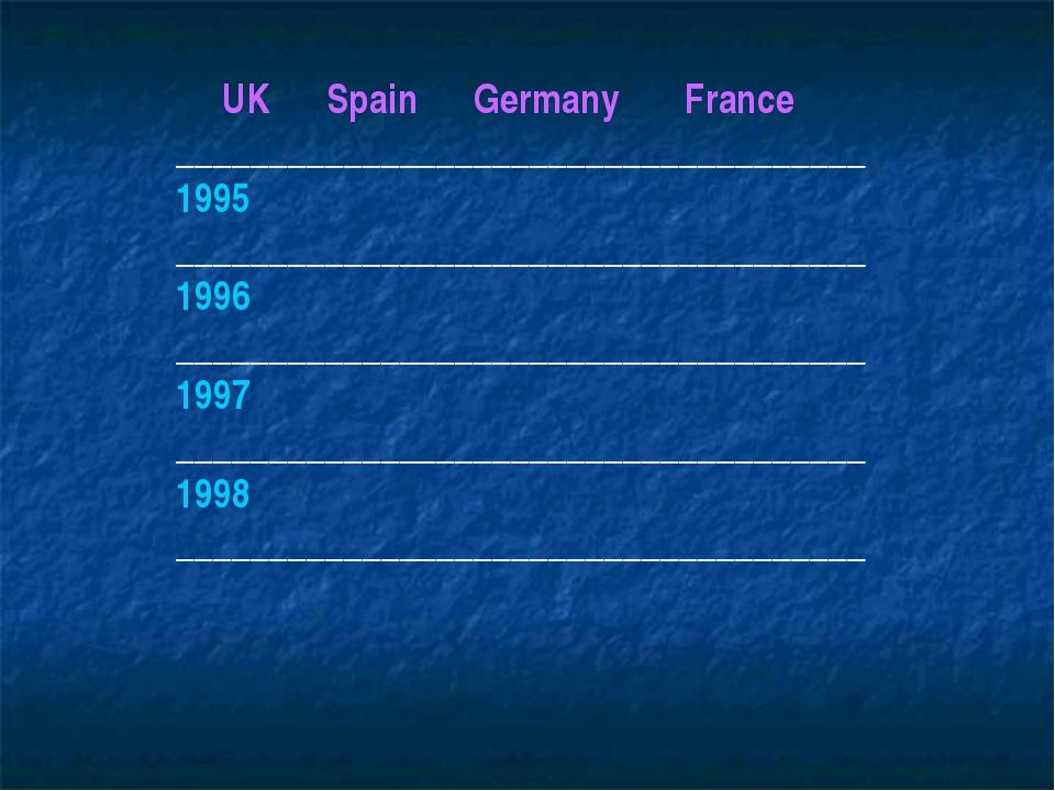 UK Spain Germany France _____________________________________ 1995 _________...