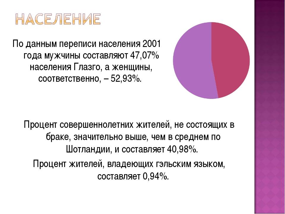 По данным переписи населения 2001 года мужчины составляют 47,07% населения Гл...