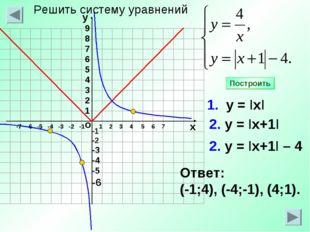 -1 -2 -3 -4 -5 -6 1 2 3 4 5 6 7 1. у = IхI 2. у = Iх+1I Ответ: (-1;4), (-4;-1