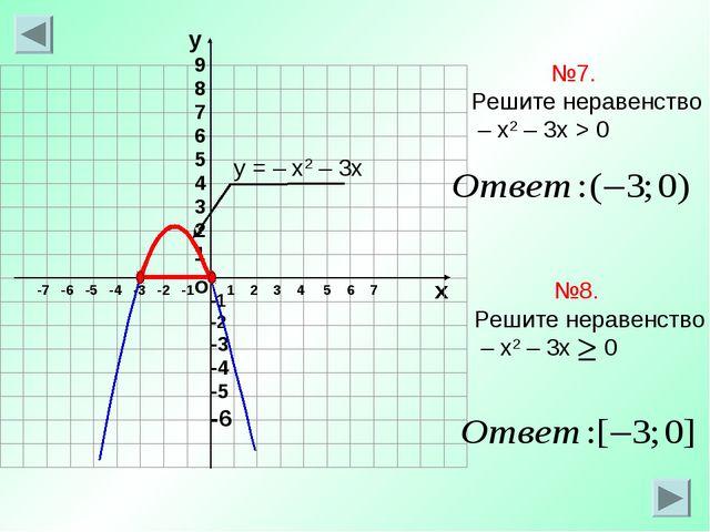 о х 1 2 3 4 5 6 7 -7 -6 -5 -4 -3 -2 -1 №7. Решите неравенство – х2 – 3х > 0 у...