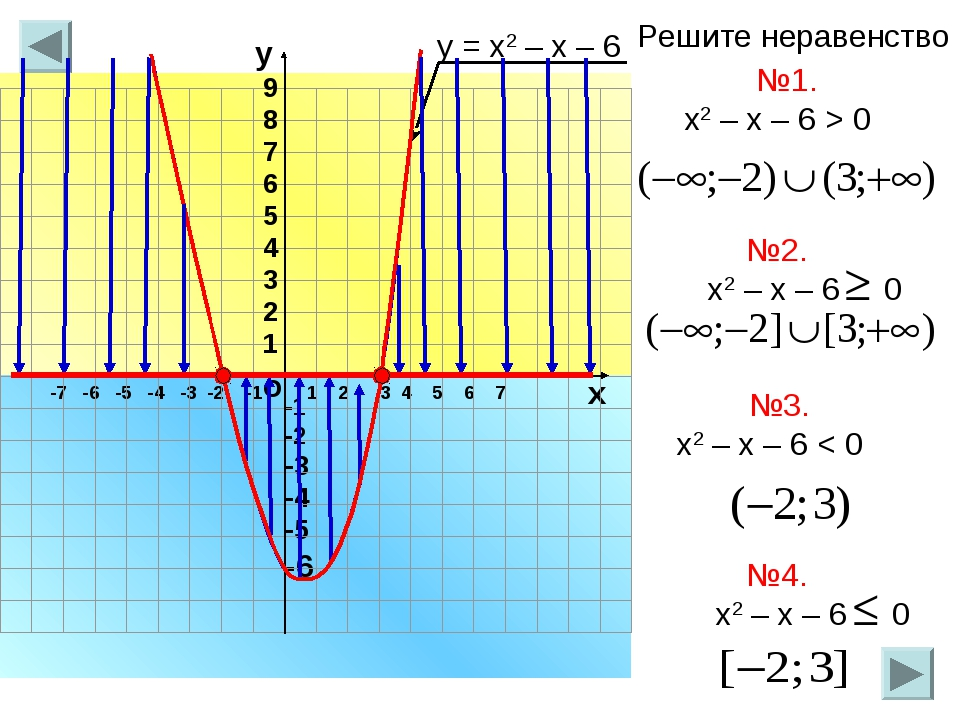 -7 -6 -5 -4 -3 -2 -1 1 2 3 4 5 6 7 о х -1 -2 -3 -4 -5 -6 у 9 8 7 6 5 4 3 2 1...