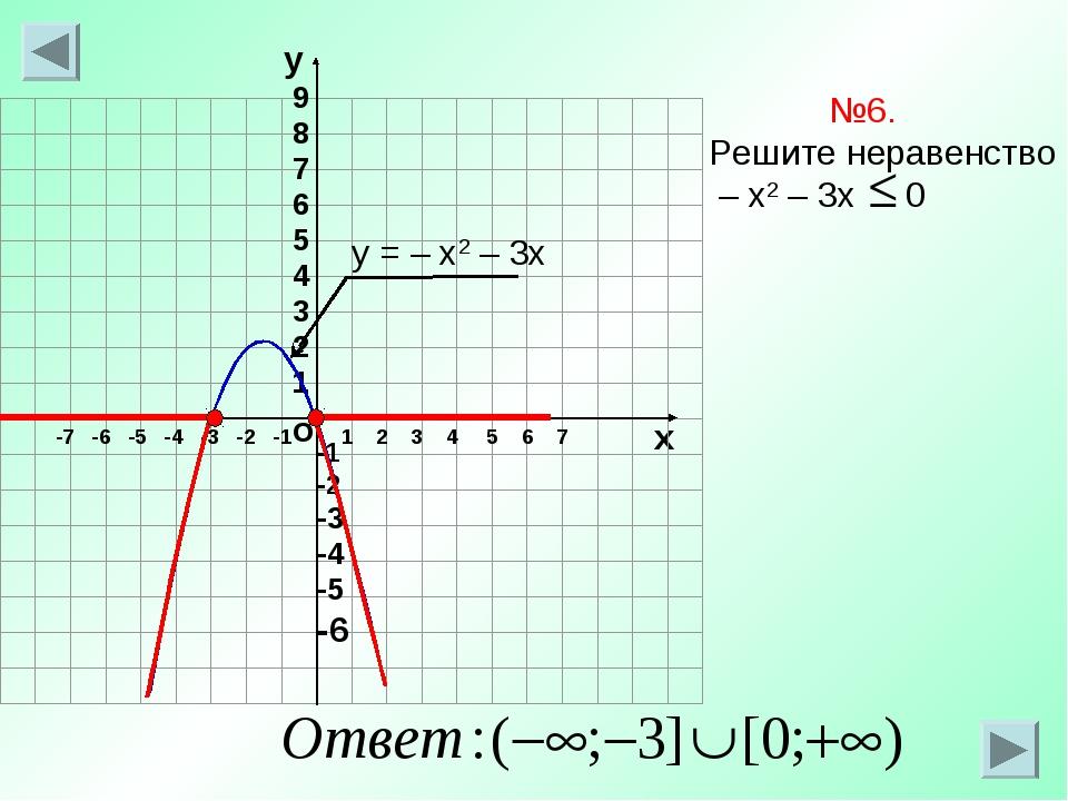 о х 1 2 3 4 5 6 7 -7 -6 -5 -4 -3 -2 -1 №6. Решите неравенство – х2 – 3х 0 у =...
