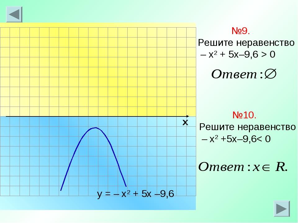 х №9. Решите неравенство – х2 + 5х–9,6 > 0 у = – х2 + 5х –9,6 №10. Решите нер...