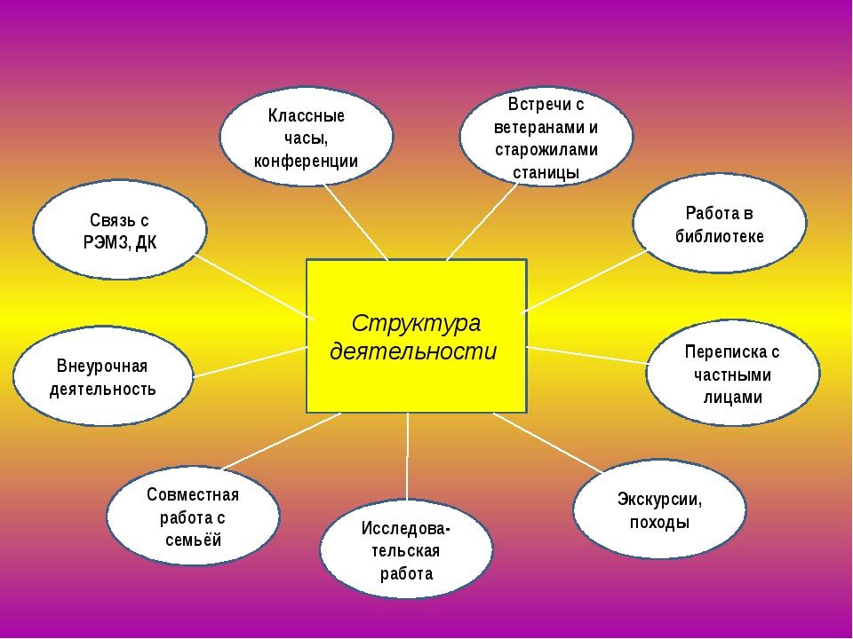 Структура деятельности Классные часы, конференции Связь с РЭМЗ, ДК Внеурочна...