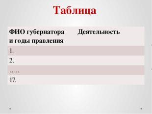 Таблица ФИО губернатора и годыправления Деятельность 1. 2. ….. 17.