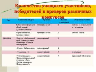 Количество учащихся участников, победителей и призеров различных конкурсов Го