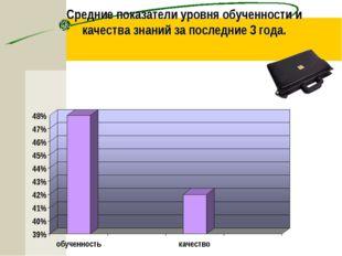 Средние показатели уровня обученности и качества знаний за последние 3 года.