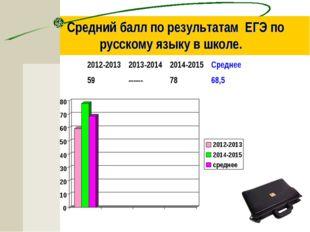 Средний балл по результатам ЕГЭ по русскому языку в школе. 2012-20132013-20