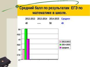 Средний балл по результатам ЕГЭ по математике в школе. 2012-20132013-20142