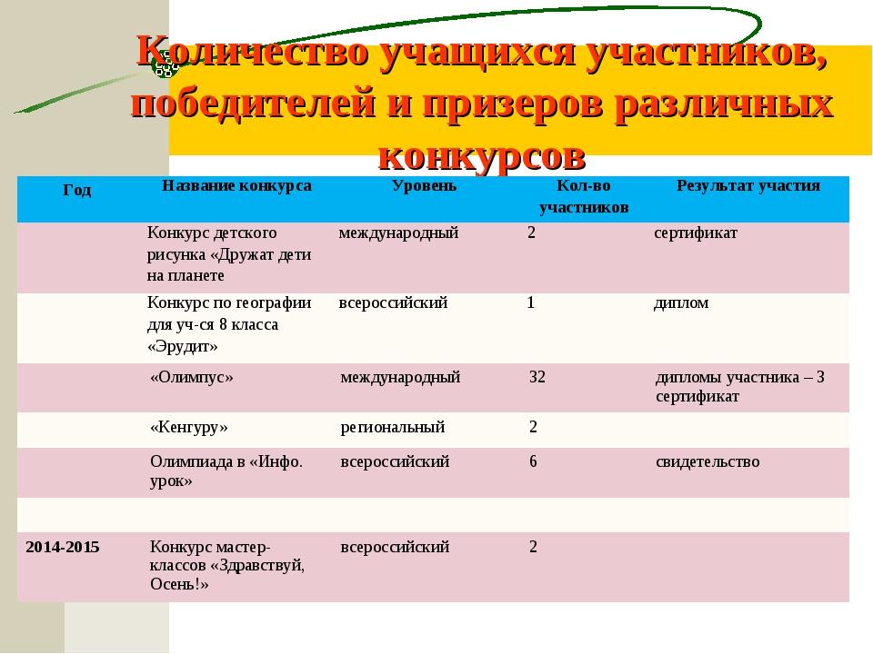 Количество учащихся участников, победителей и призеров различных конкурсов Го...