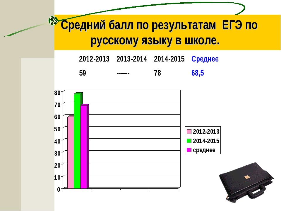 Средний балл по результатам ЕГЭ по русскому языку в школе. 2012-20132013-20...