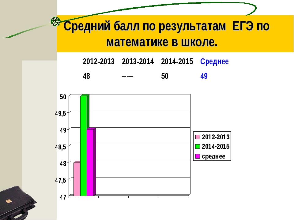 Средний балл по результатам ЕГЭ по математике в школе. 2012-20132013-20142...