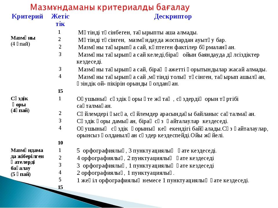 КритерийЖетіс тікДескриптор Мазмұны (4 үпай)1  Мәтінді түсінбеген, тақыры...