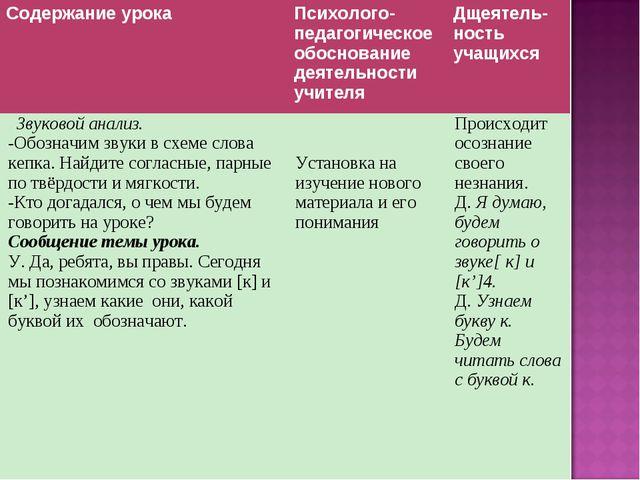 Содержание урокаПсихолого-педагогическое обоснование деятельности учителяДщ...