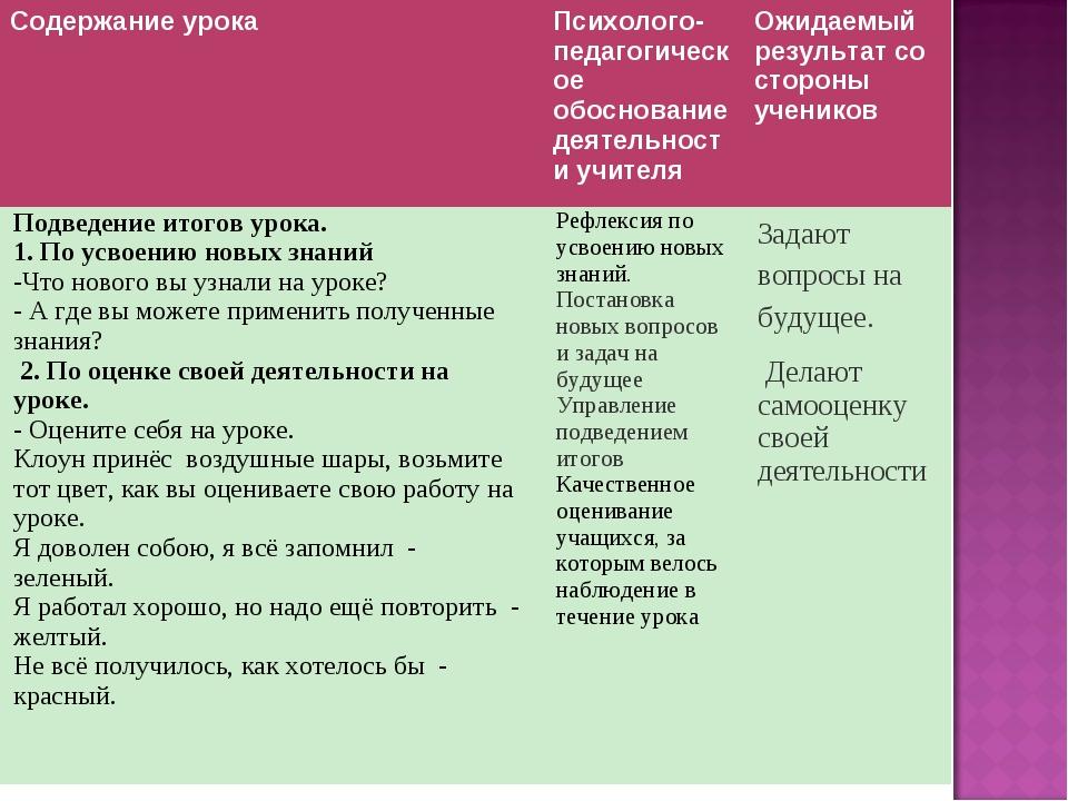 Содержание урокаПсихолого-педагогическое обоснование деятельности учителяОж...