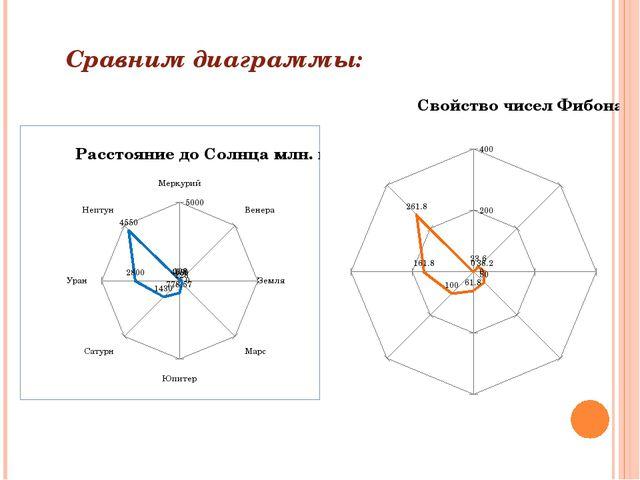Сравним диаграммы: