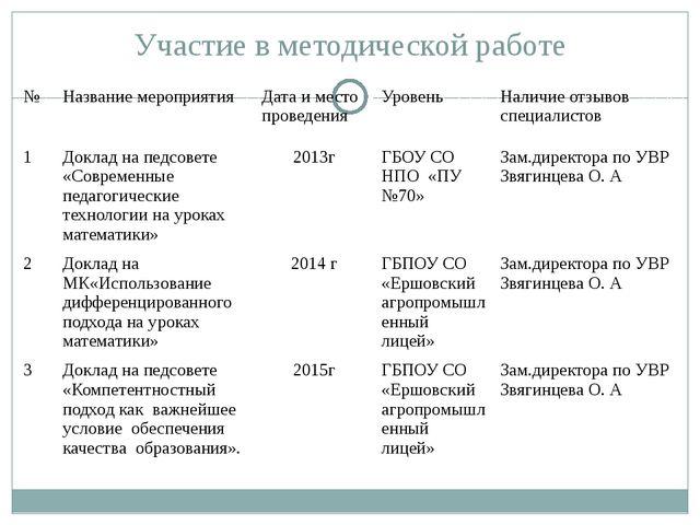 Участие в методической работе № Название мероприятия Дата и место проведения...