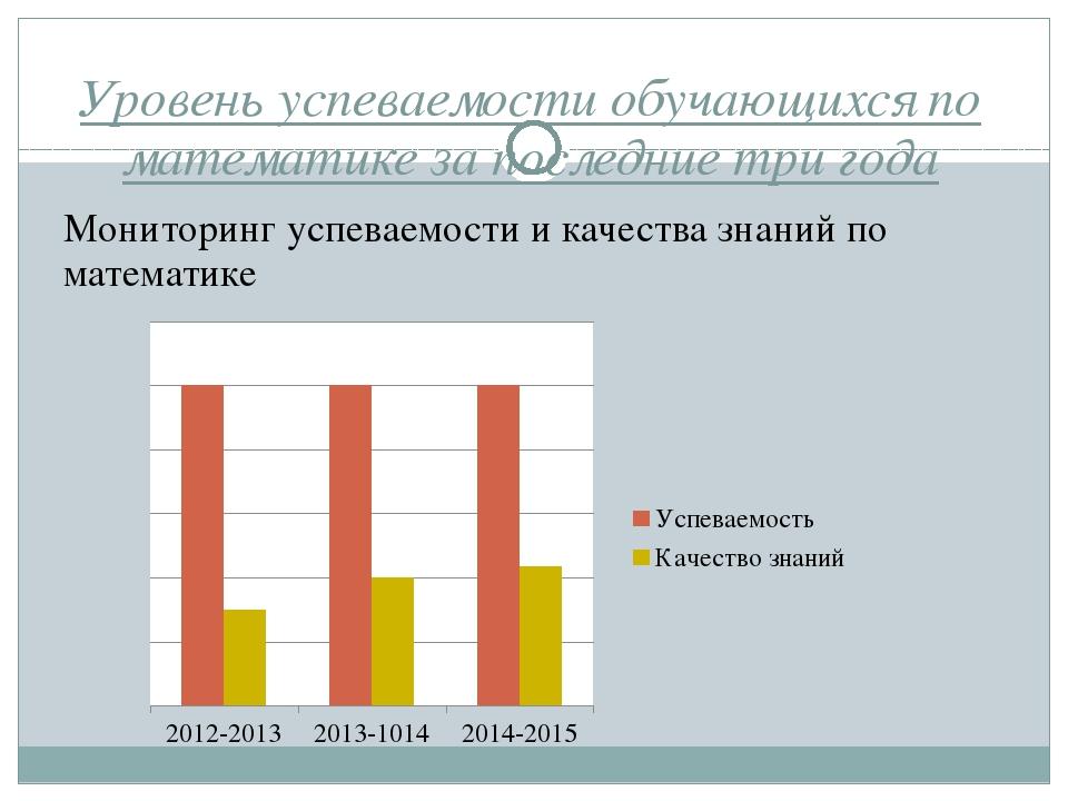 Уровень успеваемости обучающихся по математике за последние три года Монитори...