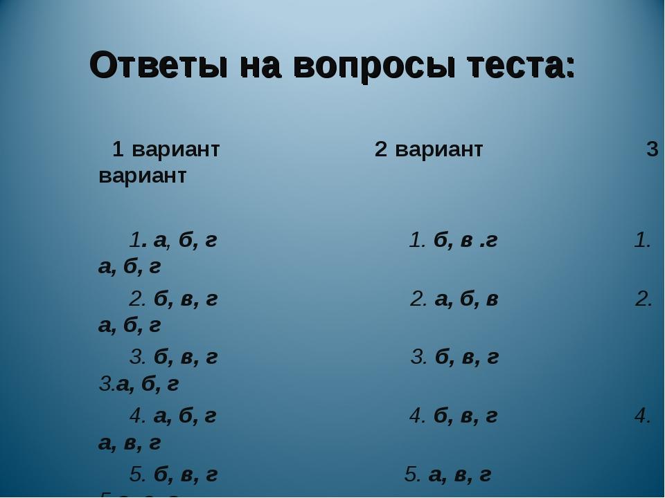 Ответы на вопросы теста: 1 вариант 2 вариант 3 вариант 1. а, б, г 1. б, в .г...