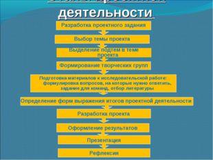 Этапы проектной деятельности Разработка проектного задания Выбор темы проекта