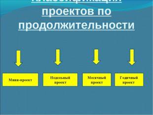 Классификация проектов по продолжительности Мини-проект Недельный проект Меся